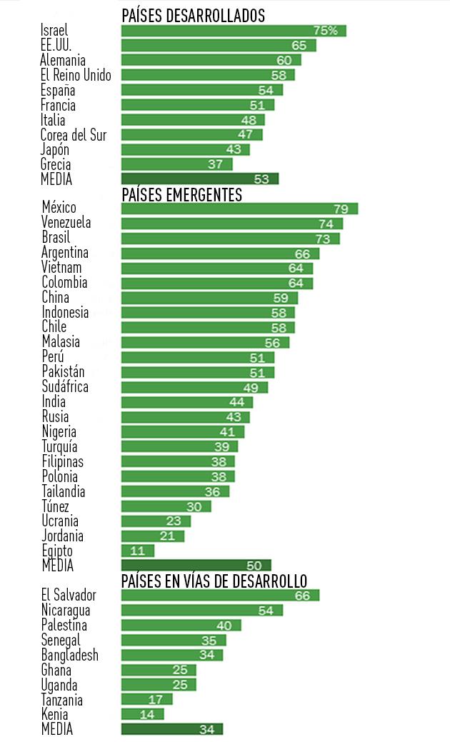 Infograf�a: �Es usted feliz? Pa�ses ricos y pobres califican su ...