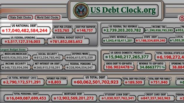 La deuda de EE.UU. supera los 17 billones de dólares: Los efectos del impago ya se notan
