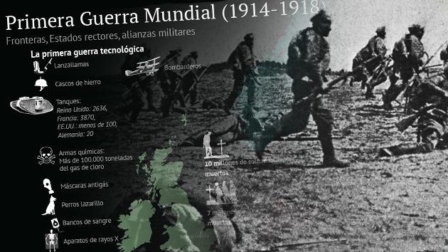 Infografía: 100º aniversario del inicio de 'la Guerra que acabaría con todas las guerras'