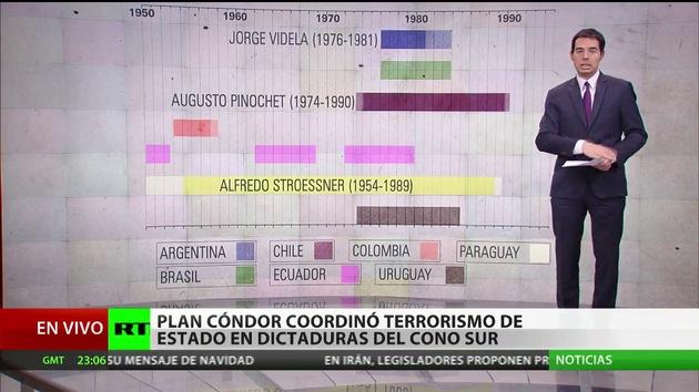 La cooperación de la CIA con el Gobierno colombiano sería comparable al Plan Cóndor
