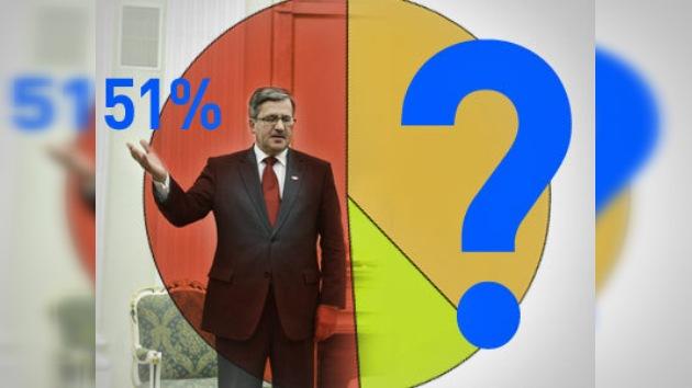 Polacos entregarían hoy más de 50% de votos a Komorowski