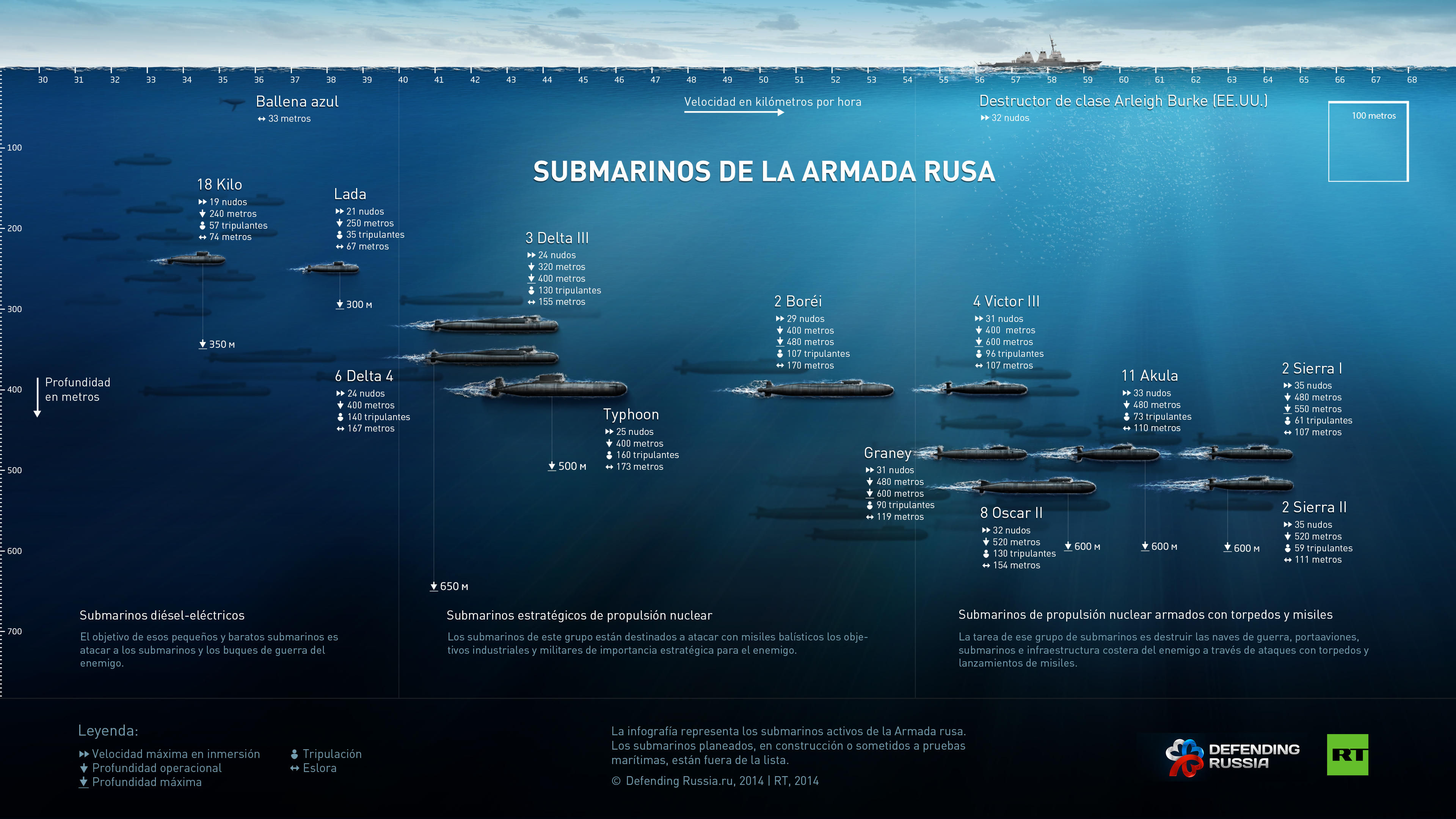 Los submarinos de la Armada rusa