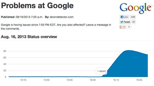Los dos minutos que duró la caída de Google 'matan' el 40% del tráfico global de Internet