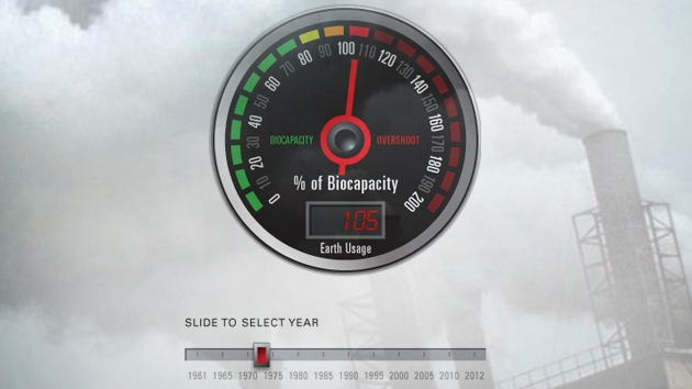 El excesivo consumo humano deja a la Tierra al borde de la deuda ecológica