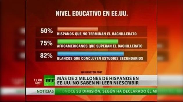 Más de 2 millones de hispanos en EE. UU. no saben leer ni escribir