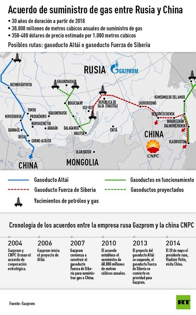 Energía: Rusia abastece de petróleo y gas natural a China. 66747bb5a6c7b85405e31b25106a3e49_article630bw