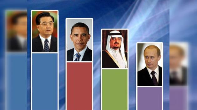 Vladímir Putin es una de las cinco personas más poderosas del mundo