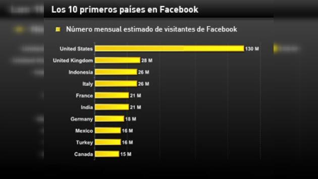 Latinoamérica y España, en el top de usuarios de Facebook