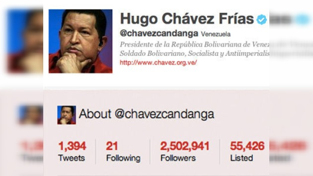 @chavezcandanga, el líder iberoamericano más seguido en Twitter