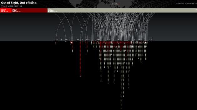 Crean un gráfico interactivo dedicado a las víctimas civiles de drones