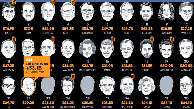 Los más ricos del mundo sumaron en 2013 medio billón de dólares a su riqueza