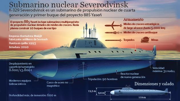 Submarino ruso del proyecto Yasen muestra las capacidades de sus misiles de crucero