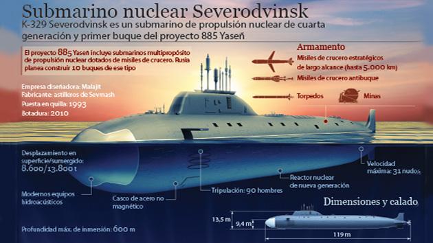 Submarino ruso muestra capacidades de sus misiles de crucero