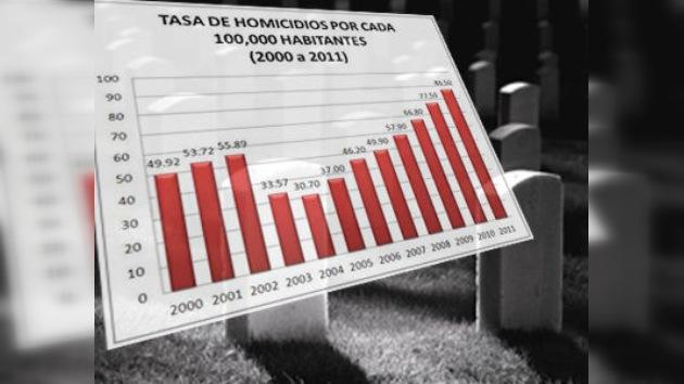 En Honduras se produce un asesinato cada 74 minutos