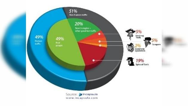La mitad del tráfico en Internet circula 'sin manos', de forma automatizada