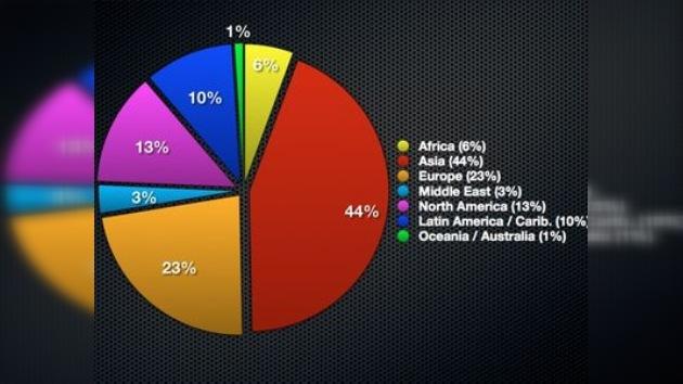 El 30% de los habitantes de la Tierra tiene acceso a Internet