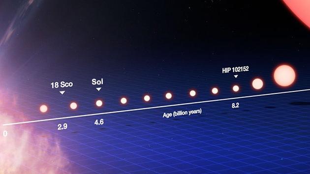 Detectan el gemelo más antiguo del Sol