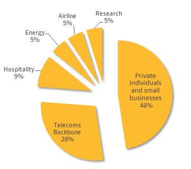 Betroffene Branchen. Quelle: Symantec