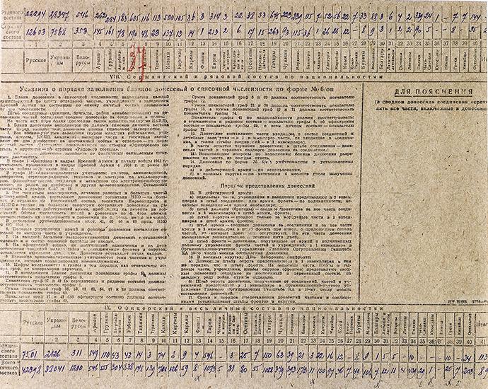 Liste der Roten Armee über die Teilnehmer an der Befreiung des KZ Ausschwitz
