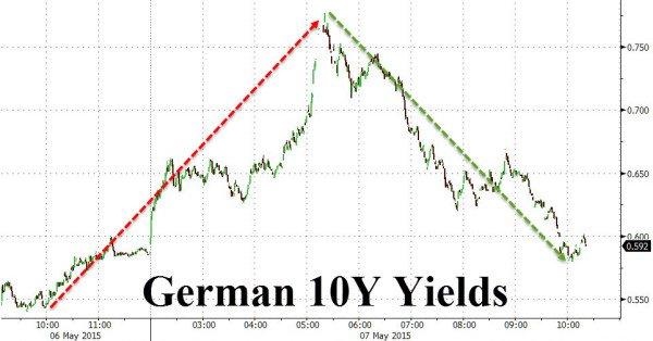 Erschüttertes Vertrauen? Massive Abstoßung von deutschen Staatsanleihen