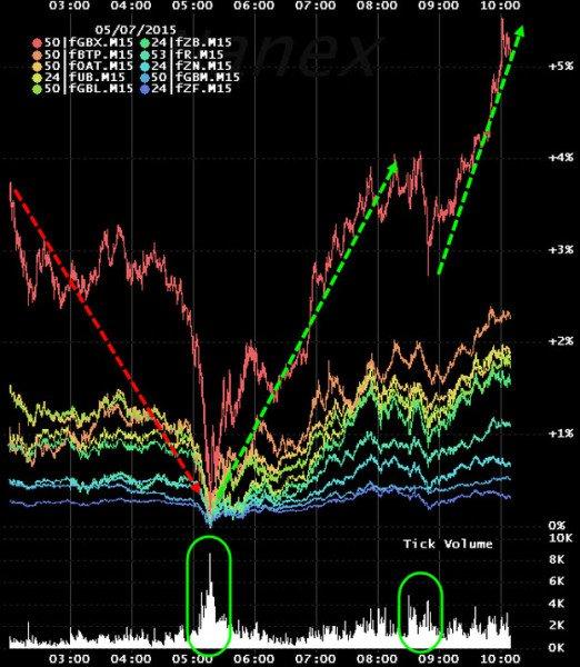 Die Kurve der Futures zeigt hohe Volumina und eine plötzliche Umkehr der Kurs-Entwicklung. (Grafik: Nanex via Zerohedge)