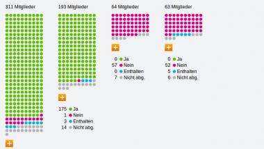 Abstimmungsverhalten zum Tarifeinheitsgesetz nach Parteien. Quelle: Screenshot Bundestag.de