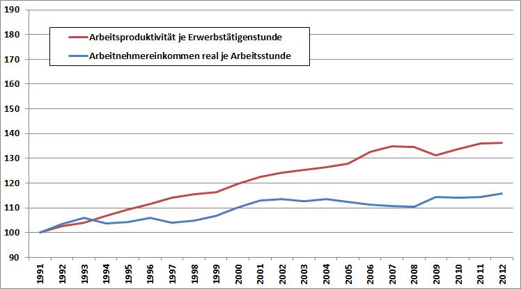 Arbeitsproduktivität je Erwerbstätigenstunde und Reales Arbeitnehmereinkommen je Arbeitsstunde 1991-2012 in Deutschland, verkettet, 1991=100. Quelle: Statistisches Bundesamt, annotazioni.de