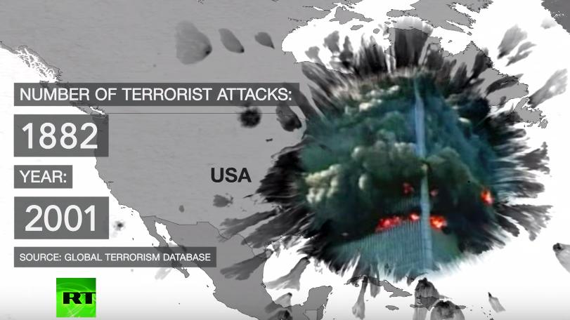 Anti-Terror-Krieg der USA eine Farce - Verneunfachung der Anschläge seit 2001
