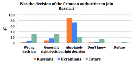 Quelle: http://newcoldwar.org/another-survey-showing-crimeans-content-with-the-break-from-ukraine/