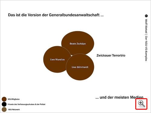 So sehen die Generalbundesanwaltschaft und die meisten deutschen Medien den NSU.
