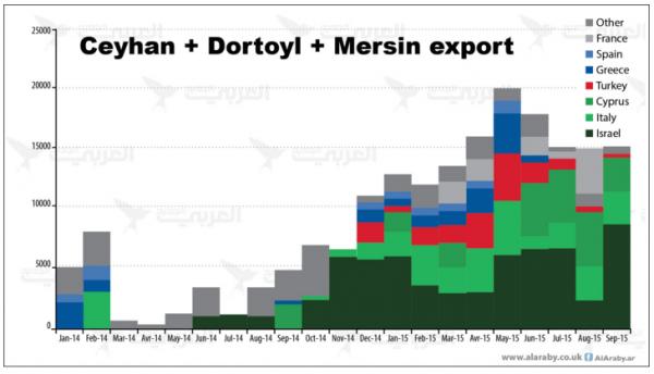 Exportziele der türkischen Häfen von Ceyhan, Dortoyl und Mersin