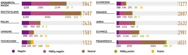 Die Russland-Berichterstattung in zehn Staaten im Überblick: Insgesamt 5236 negative oder mäßig negative Meldungen oder Meinungsartikeln in deutschen Zeitungen im Jahr 2015