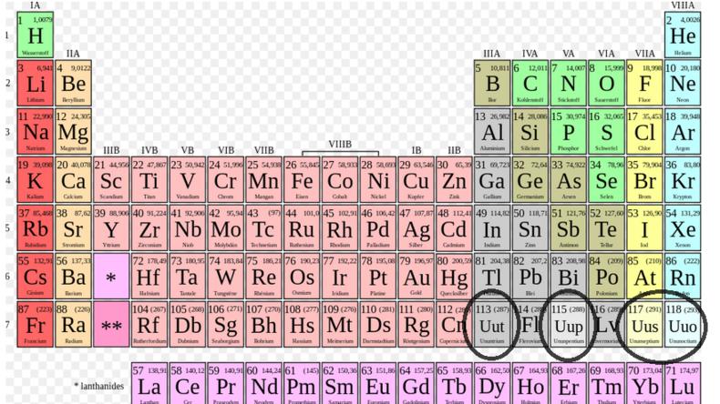 Das Periodensystem muss um diese vier Elemente ergänzt werden.