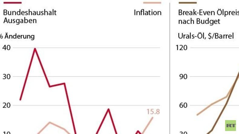 Grafik des Tages: Aktuelle wirtschaftliche Entwicklung in Russland