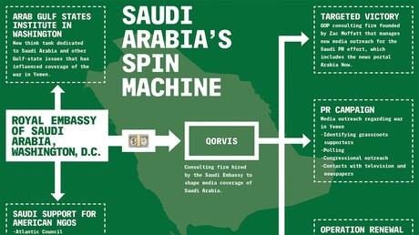 Übersicht über den Propaganda-Apparat des saudischen Königreiches in den USA, erstellt von The Intercept im Dezember 2015.