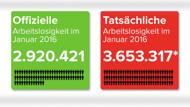 Grafik des Tages: Offizielle und tatsächliche Arbeitslosigkeit in Deutschland
