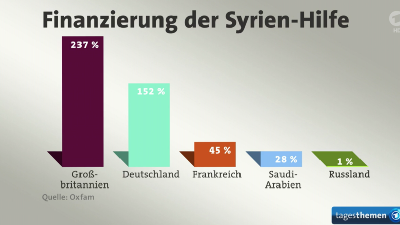 Programmbeschwerde gegen ARD wegen tendenziöser Berichterstattung zu Syrien und Flüchtlingskrise