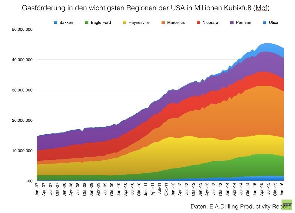 Energy-Leak: 5 Milliarden Steuergelder für Infrastrukturen, die niemand in Europa braucht