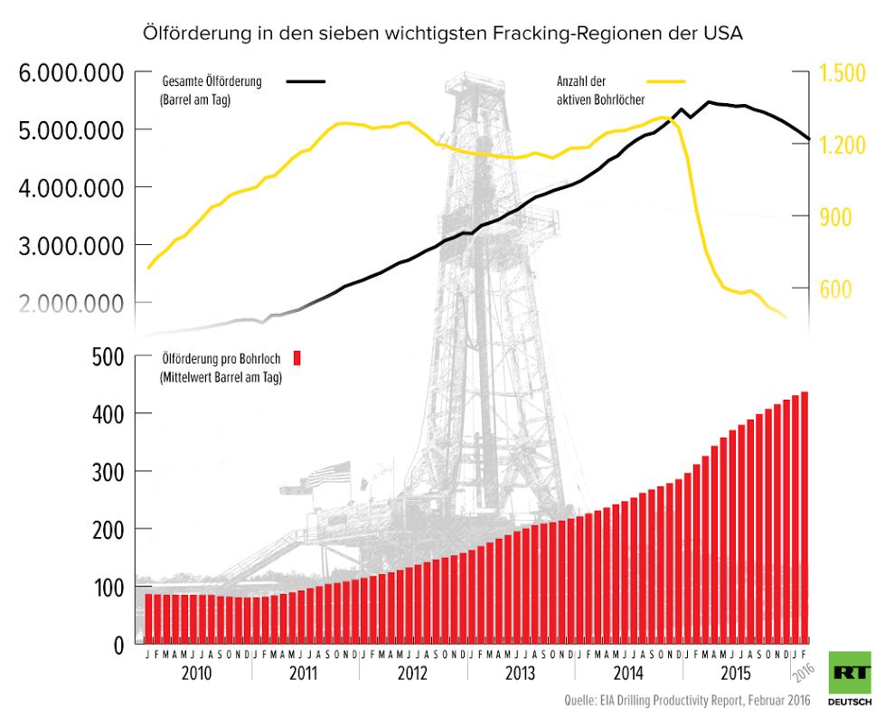 Grafik des Tages: Fracking-Förderung macht USA zum Swing-Producer