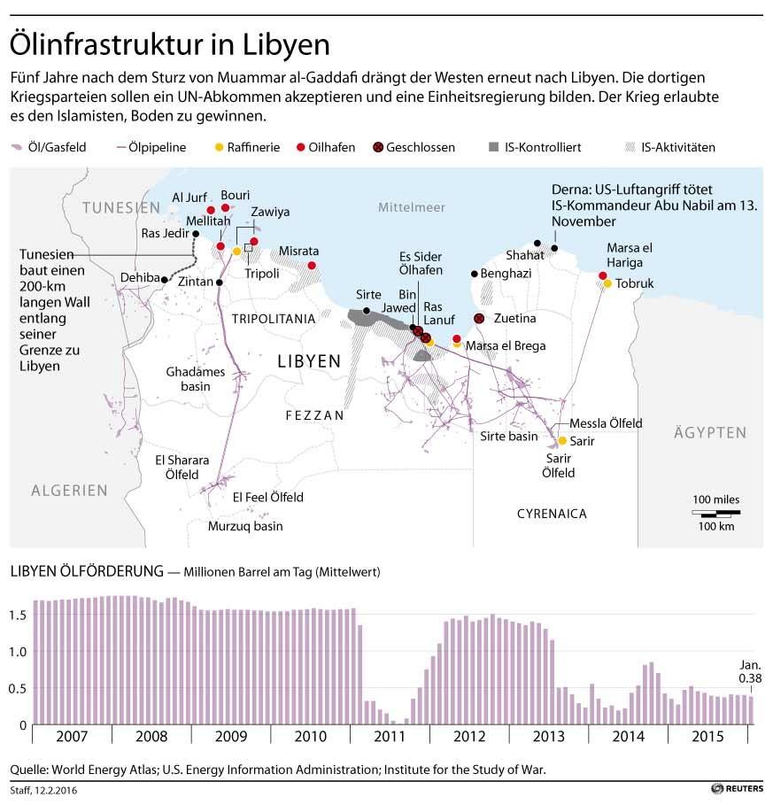 WikiLeaks: Operation SOPHIA - EU will in Libyen Marionettenregierung und Bodentruppen einsetzen