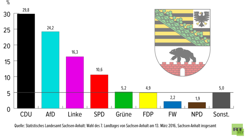 RT Deutsch-Analyse: Drei Wahlen, eine Gewinnerin - Klatsche für die Einheitspartei