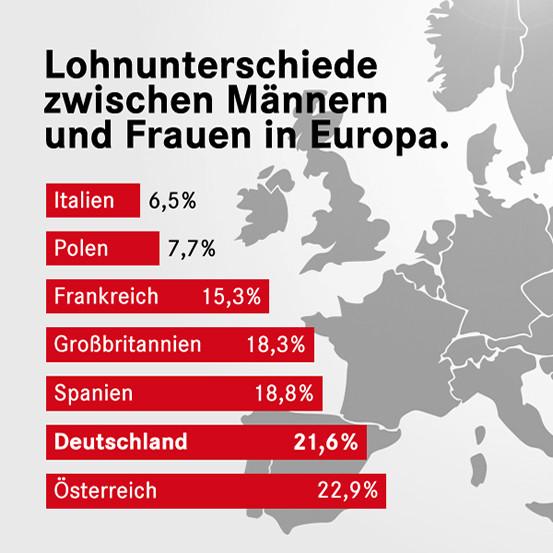 Drittletzter Platz: Lohnlücke zwischen Männern und Frauen in Deutschland mit am größten