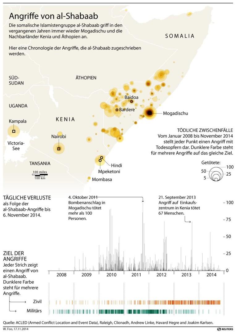 Somalia: US-Drohne tötet 150 Menschen