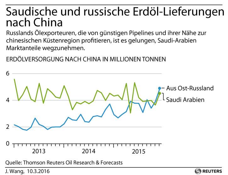 Grafik des Tages: Russland löst Saudi-Arabien als Erdöl-Hauptversorger Chinas ab