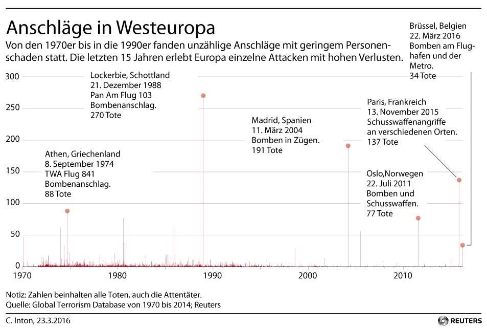 Grafik des Tages: Anschläge in Westeuropa von 1970 bis 2016