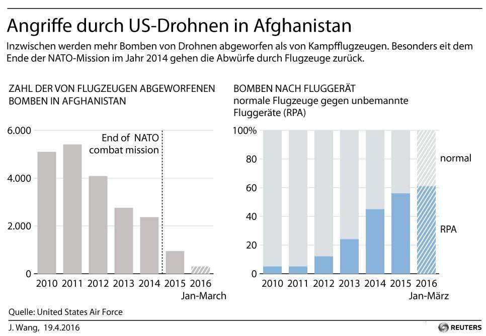 15 Jahre Krieg gegen den Terror: Mehr Zivilisten sterben durch Drohnen als durch Kampfflugzeuge