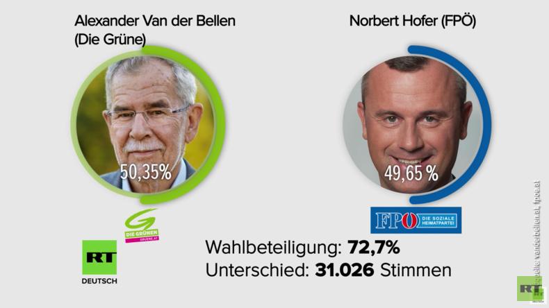 Österreich: Die Wahlkampagnen spalten die Gesellschaft