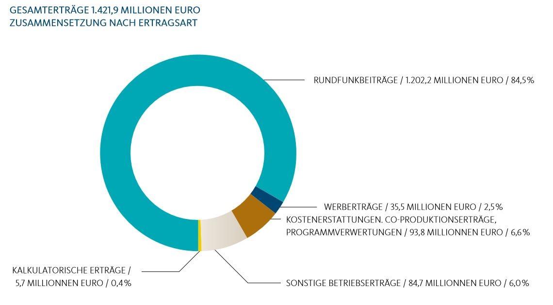 Haushaltsplan des WDR für das laufende Jahr 2016: 200 Millionen mehr als im Vorjahr sind immer noch 200 Millionen zu wenig pro Jahr.