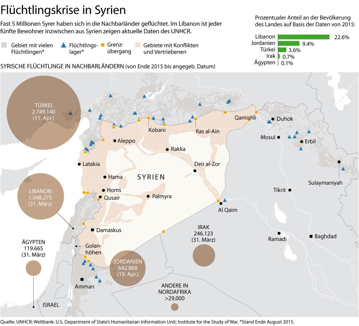 Grafik des Tages: Syrische Flüchtlinge im Ausland