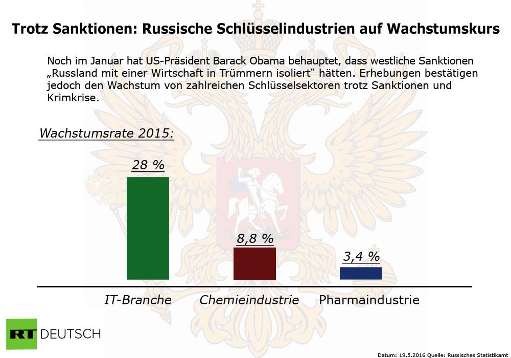 Russland: Finanzminister Oreschkin zufrieden mit Verlauf der wirtschaftlichen Umstrukturierung